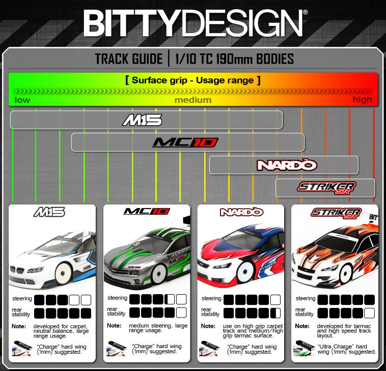 Bittydesign body guide