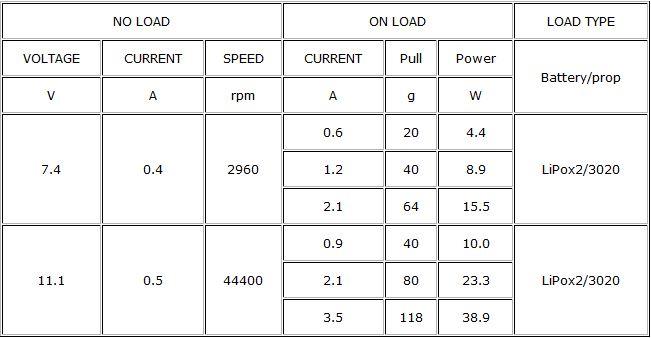 DYS Tiny Combo Motor Chart