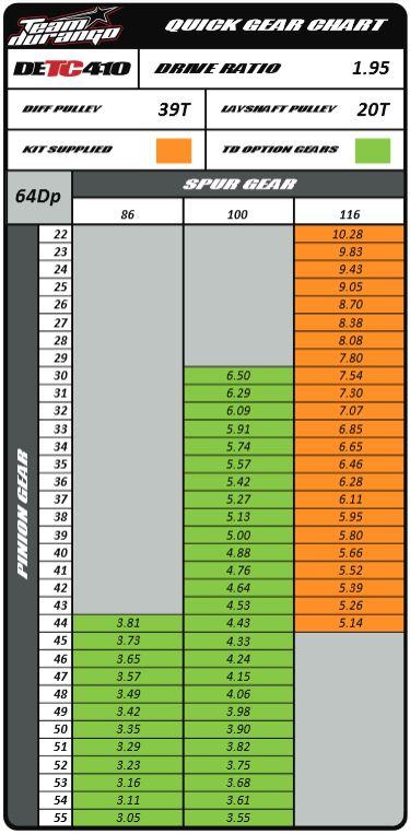 DETC410 Gear Chart