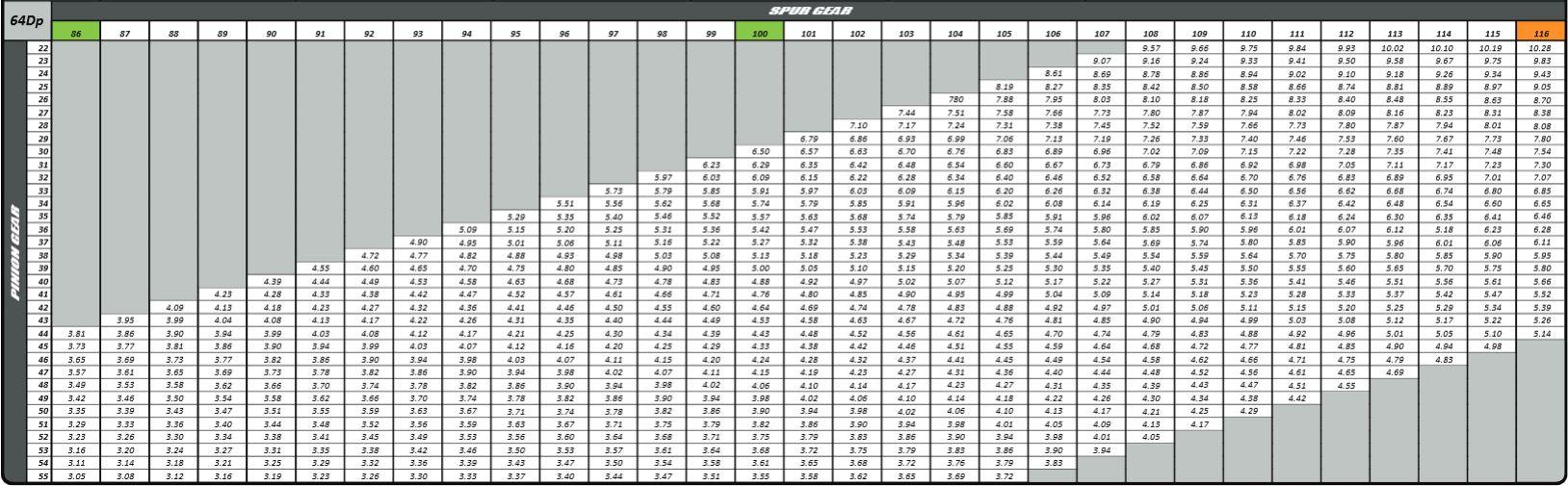 spur gear chart
