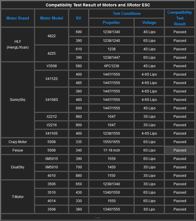 Hobbywing Motor Chart