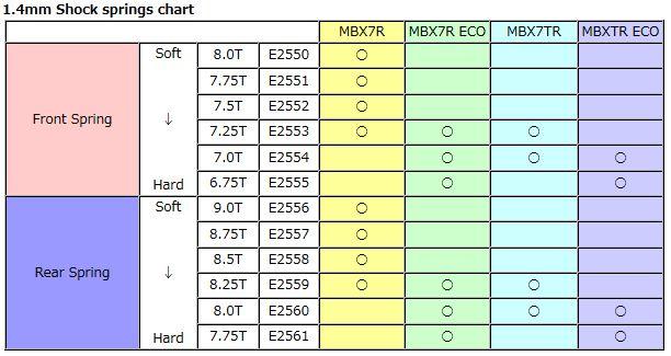 Mugen 1.4 chart