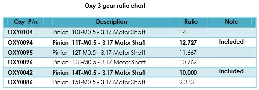 Oxy 3 gear ratio chart