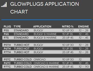plug applications
