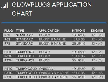 plug applications