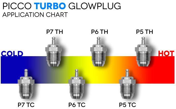 picco plug chart