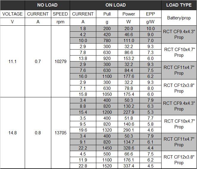 Brushless Motor Chart: Sprocket Calculator, Motor/Controller