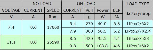 SL1806-2300KV_Motor_Chart