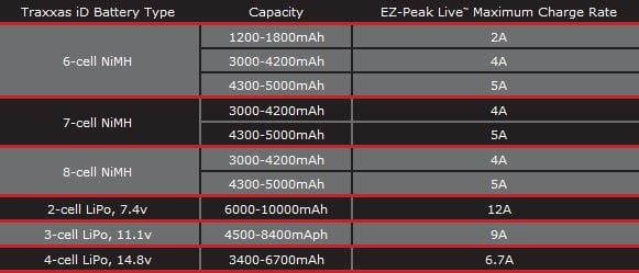 T R A2971 Amp Chart