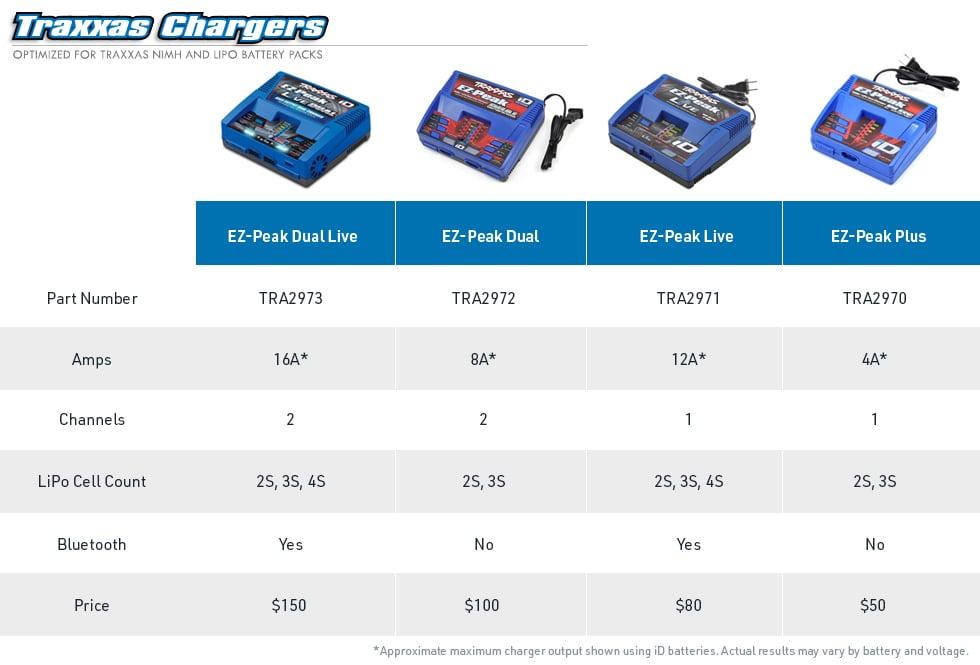 traxxas ezpeak charger chart