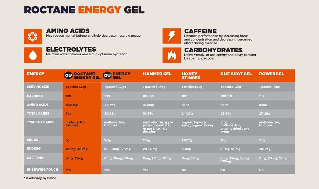 roctane energy gel chart 01 1024x1024