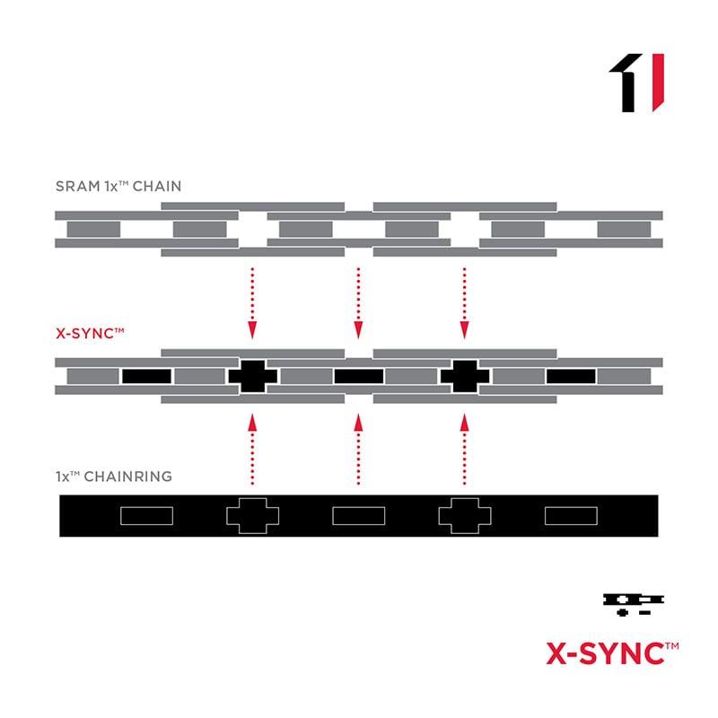 sram 1x technology updates x sync