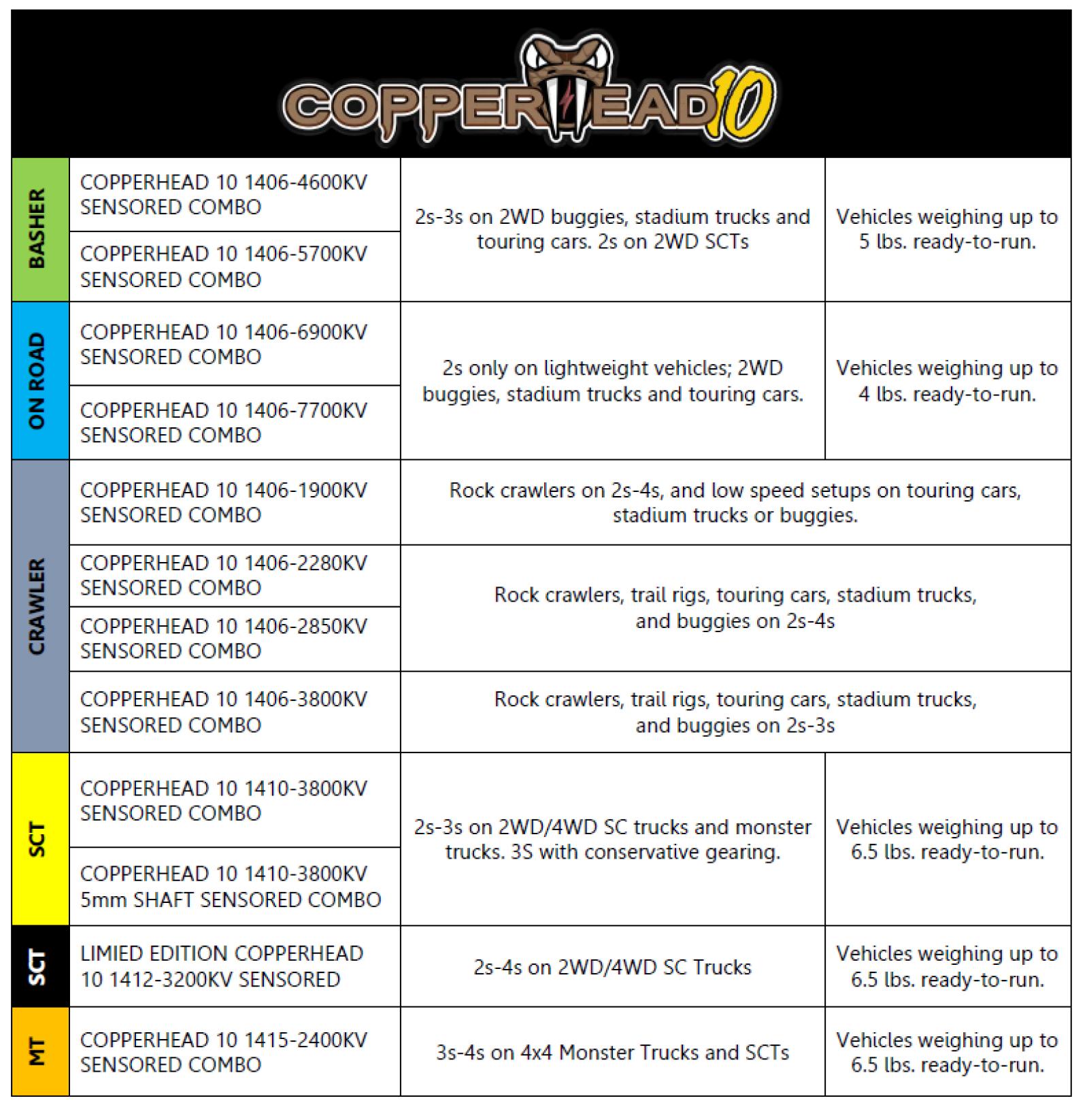 Coperhead 10 Combo Chart