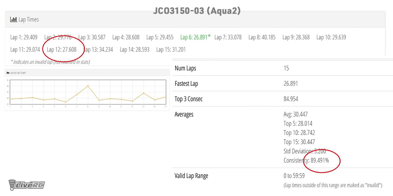 LiveRC Race Stats - Aqua2 Compound Long Wear Tires