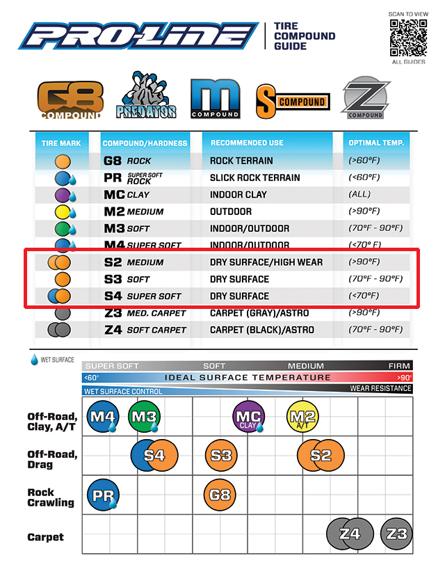 Pro-Line Tire Chart